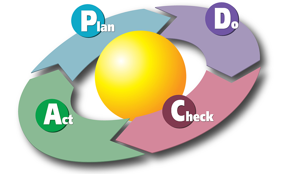 Il ciclo P-D-C-A viene rappresentato come una ruota