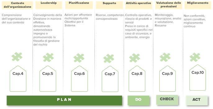 approccio PDCA (Plan-Do-Check-Act) del miglioramento continuo