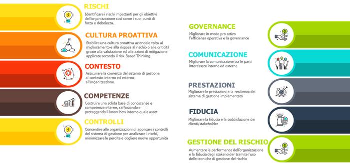 Le principali leve dei sistemi di gestione