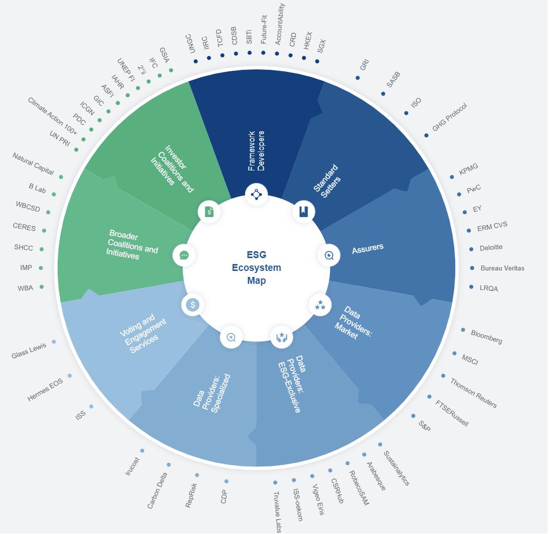Process Factory_ESG Ecosystem Map by World Economic Forum