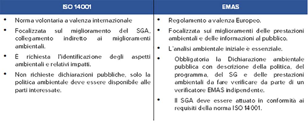 Regolamento EMAS e ISO 14001: principali differenze