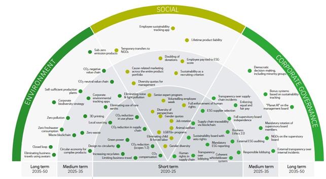 Process Factory: le dimensioni della sostenibilità