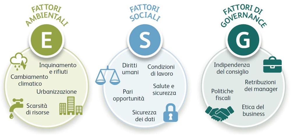 Regolamento UE 2019-2088: fattori ESG