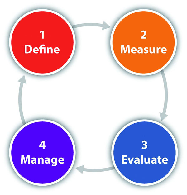 Le principali fasi del processo di reporting